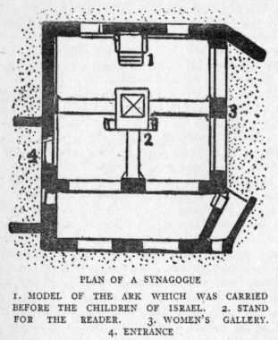 PLAN OF A SYNAGOGUE